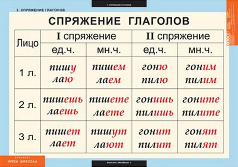 Русская грамматика в таблицах и схемах фото 311